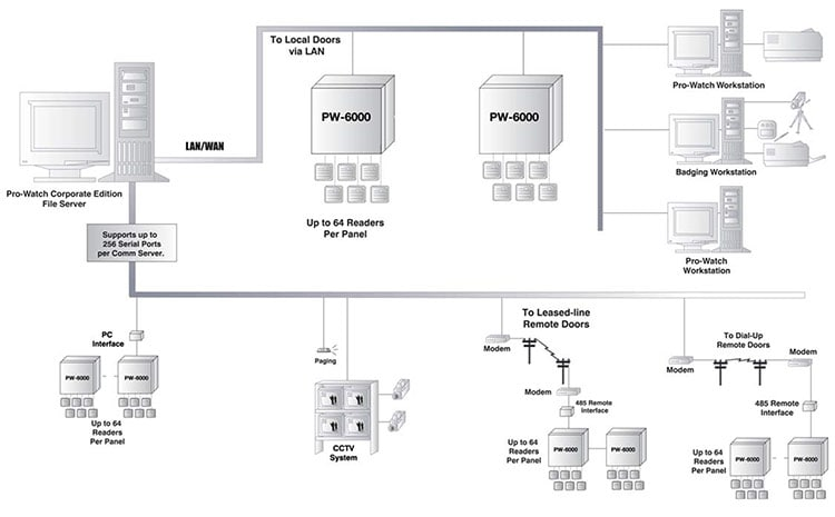 PWSeries Modular Access Control System   Intelligent Controllers   Integrated Security