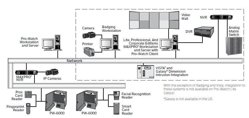 Pro-Watch® | Security Management Systems | Integrated