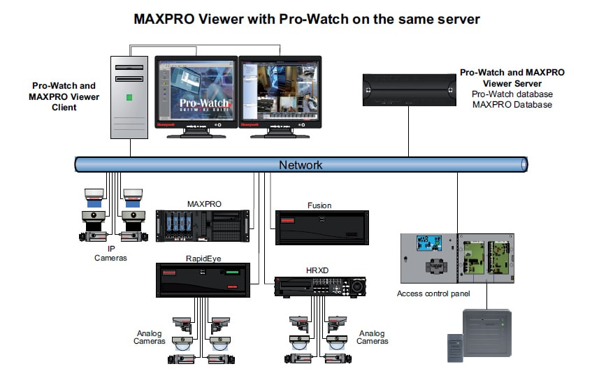 MAXPRO® Viewer | Video Management System | MAXPRO® NVR and