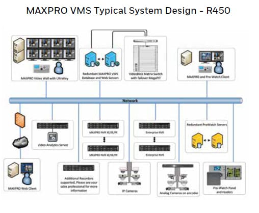 MAXPRO® VMS | Video Management Systems | IP Products